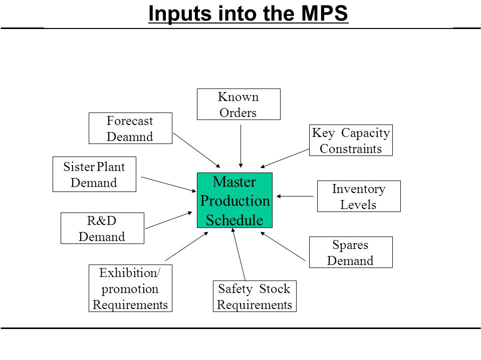 Inputs into the MPS Master Production Schedule Known Orders Forecast