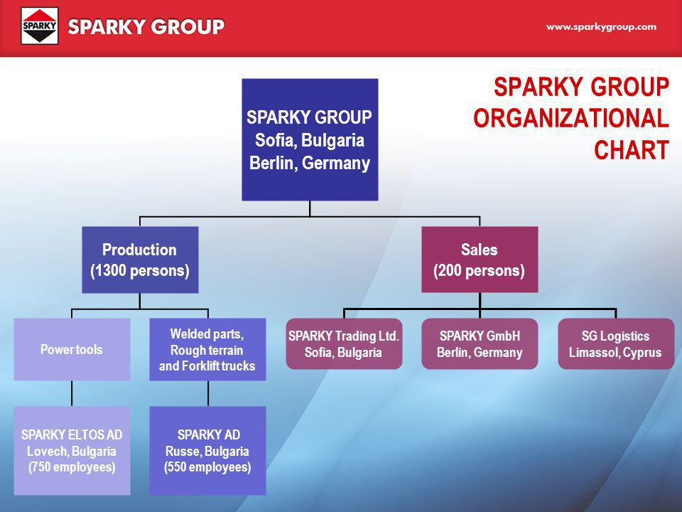SPARKY GROUP ORGANIZATIONAL CHART