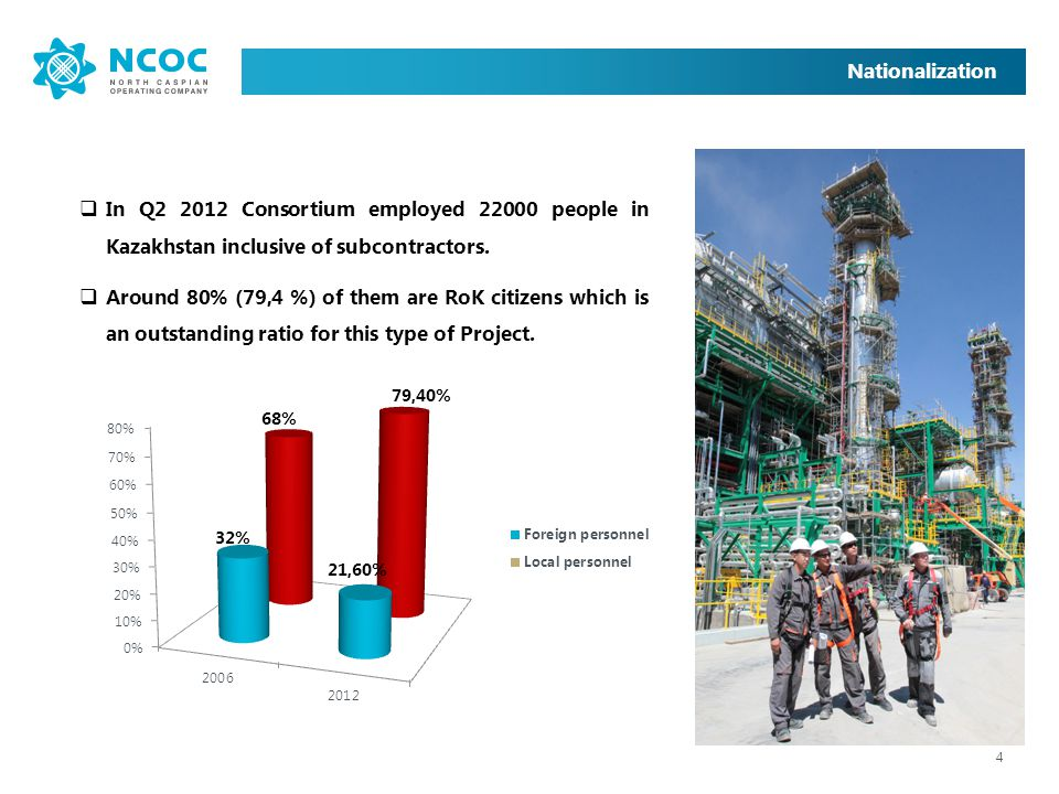 Nationalization In Q2 2012 Consortium employed 22000 people in Kazakhstan inclusive of subcontractors.