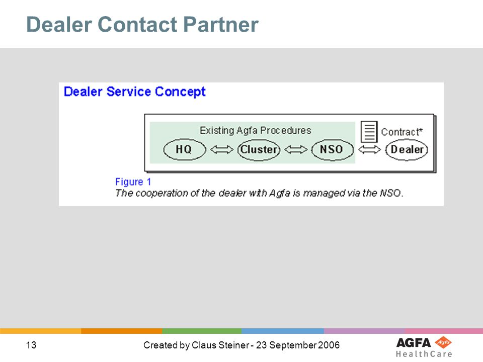 Dealer Contact Partner
