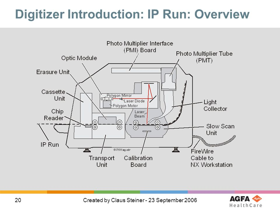 Digitizer Introduction: IP Run: Overview