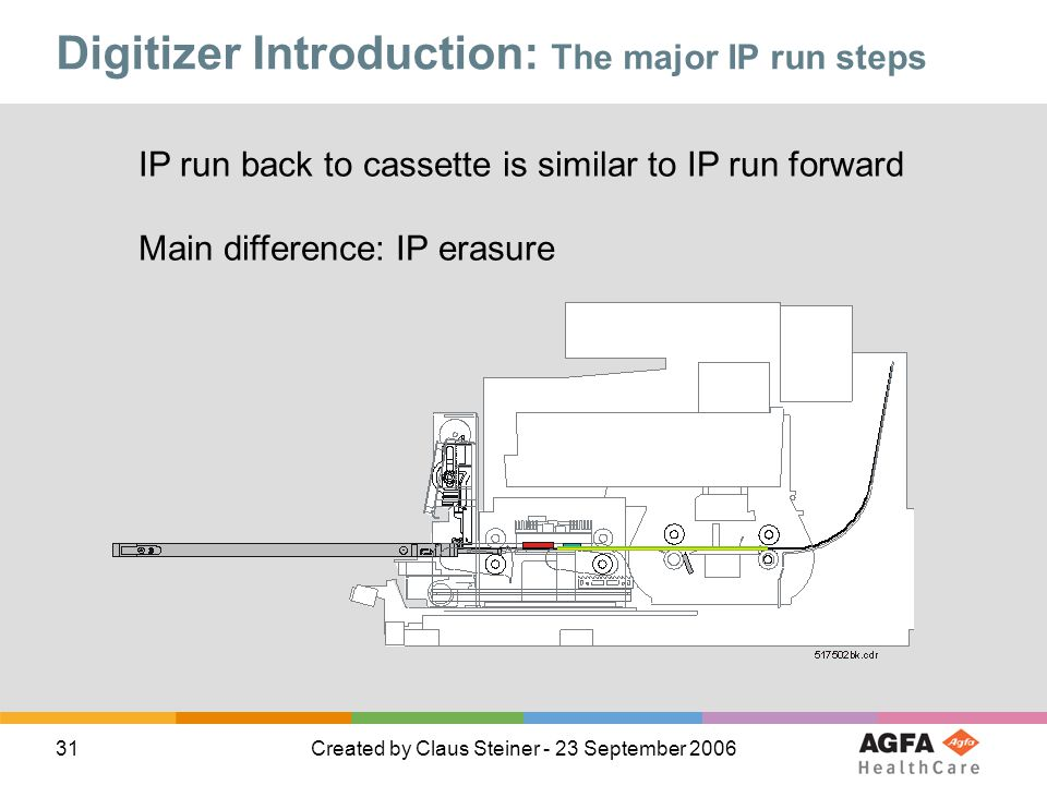 Digitizer Introduction: The major IP run steps