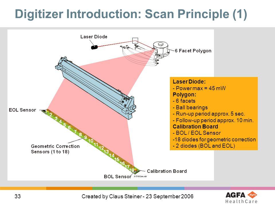 Digitizer Introduction: Scan Principle (1)