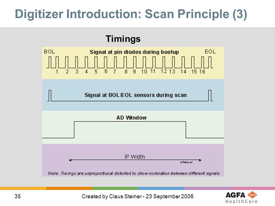 Digitizer Introduction: Scan Principle (3)