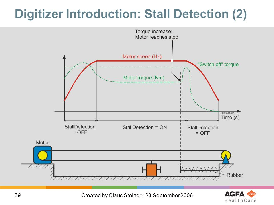 Digitizer Introduction: Stall Detection (2)