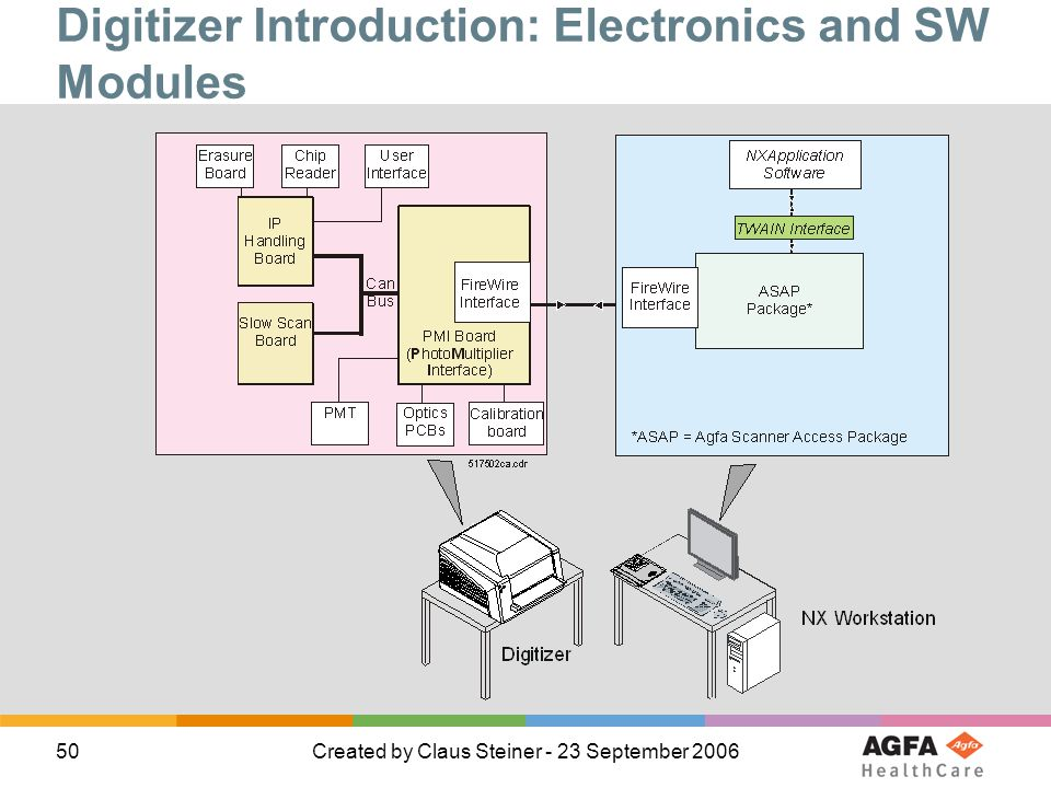 Digitizer Introduction: Electronics and SW Modules