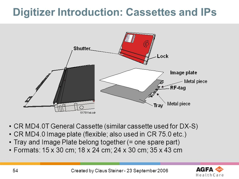 Digitizer Introduction: Cassettes and IPs