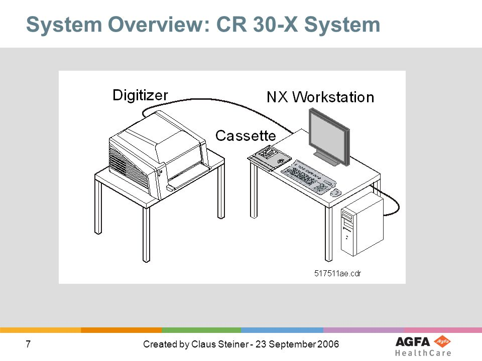 System Overview: CR 30-X System