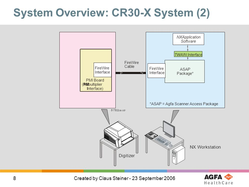 System Overview: CR30-X System (2)
