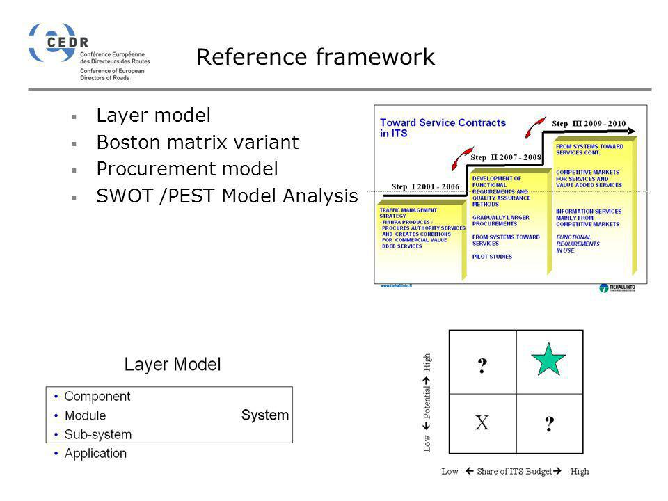 Reference framework Layer model Boston matrix variant