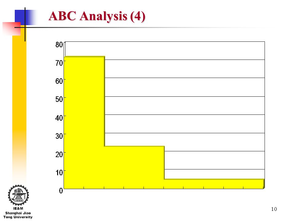 ABC Analysis (4)