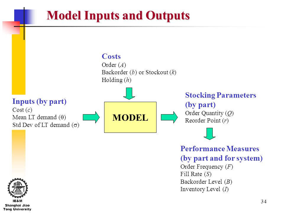 Model Inputs and Outputs