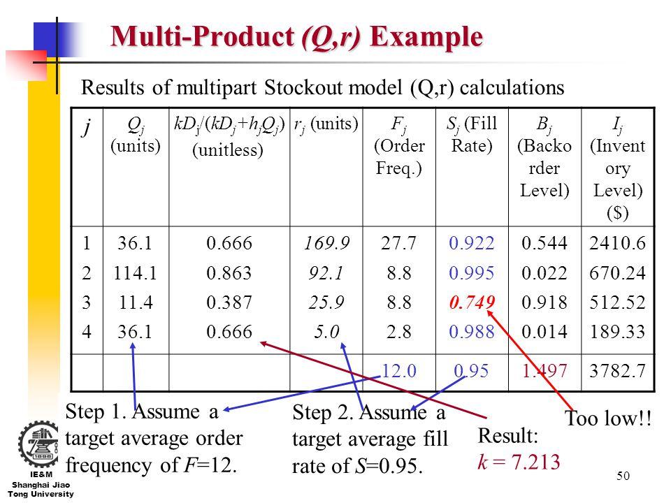 Multi-Product (Q,r) Example
