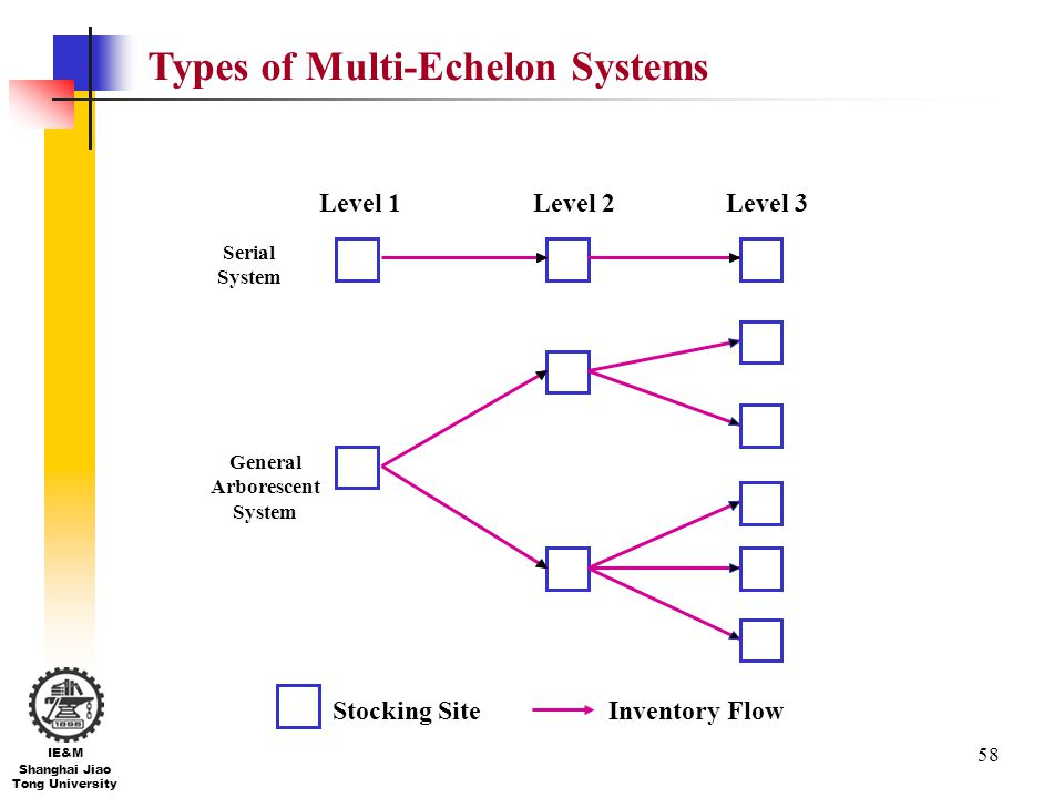 Types of Multi-Echelon Systems
