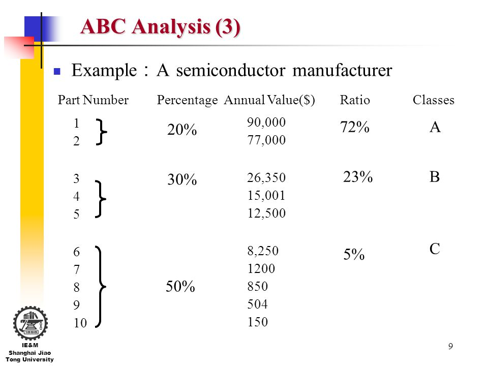 ABC Analysis (3) Example:A semiconductor manufacturer 20% 30% 50% 72%