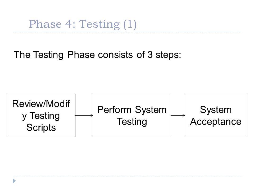 Phase 4: Testing (1) The Testing Phase consists of 3 steps: