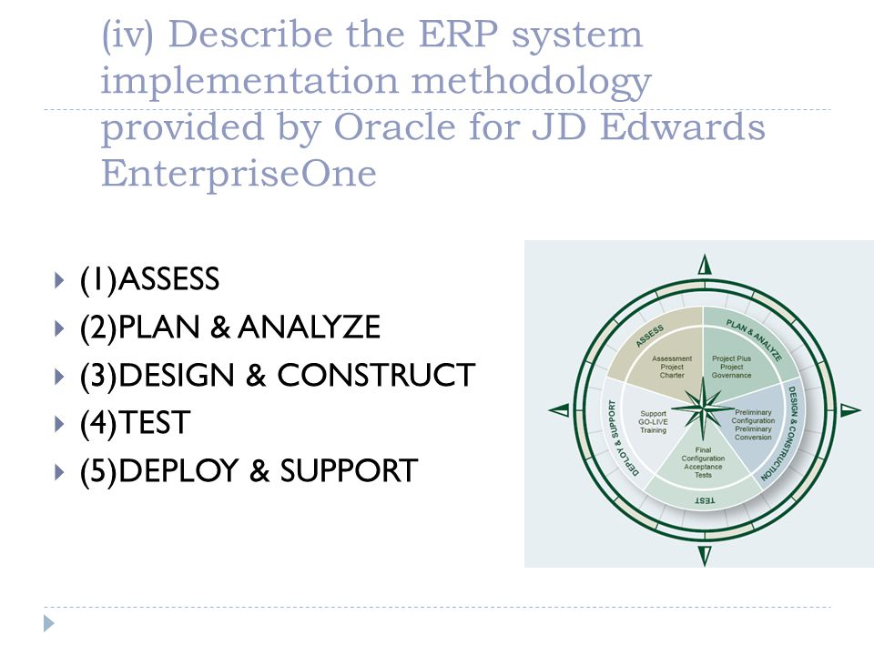 (iv) Describe the ERP system implementation methodology provided by Oracle for JD Edwards EnterpriseOne