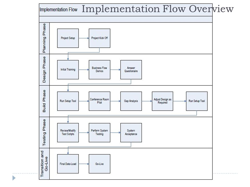 Implementation Flow Overview