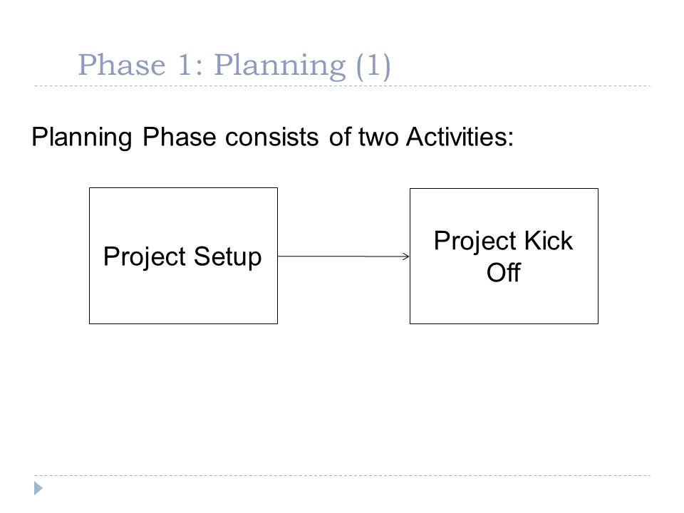 Phase 1: Planning (1) Planning Phase consists of two Activities:
