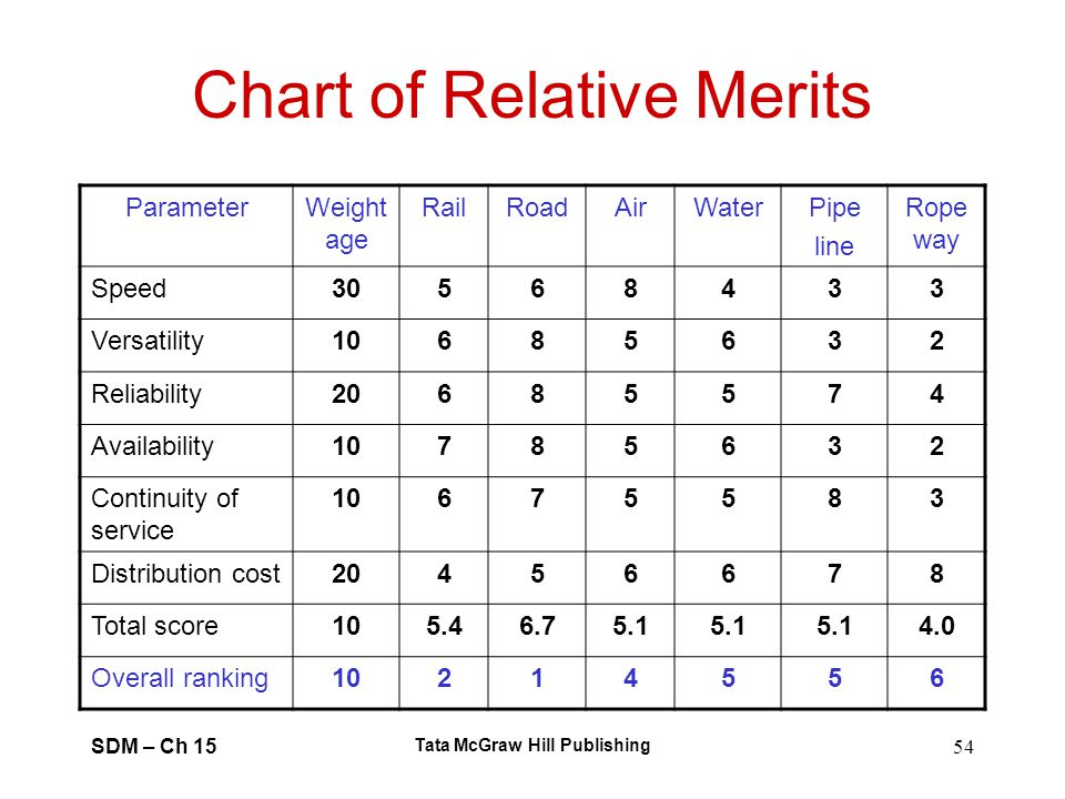 Chart of Relative Merits
