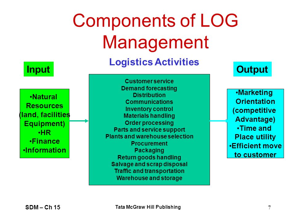 Components of LOG Management