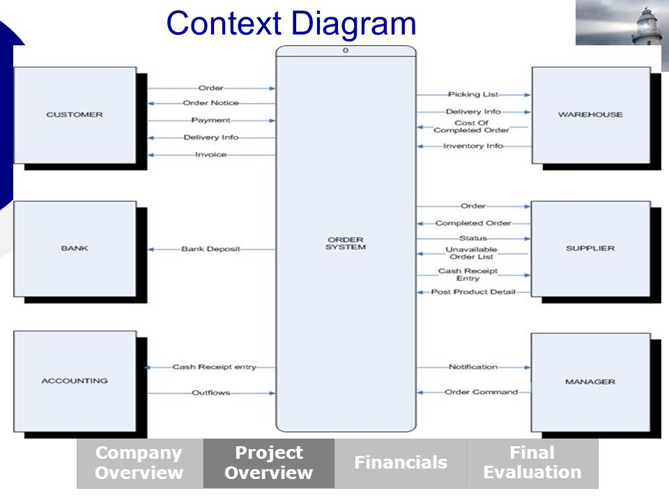 Context Diagram Company Overview Project Overview Financials Final