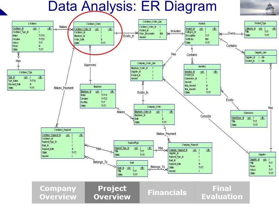 Data Analysis: ER Diagram
