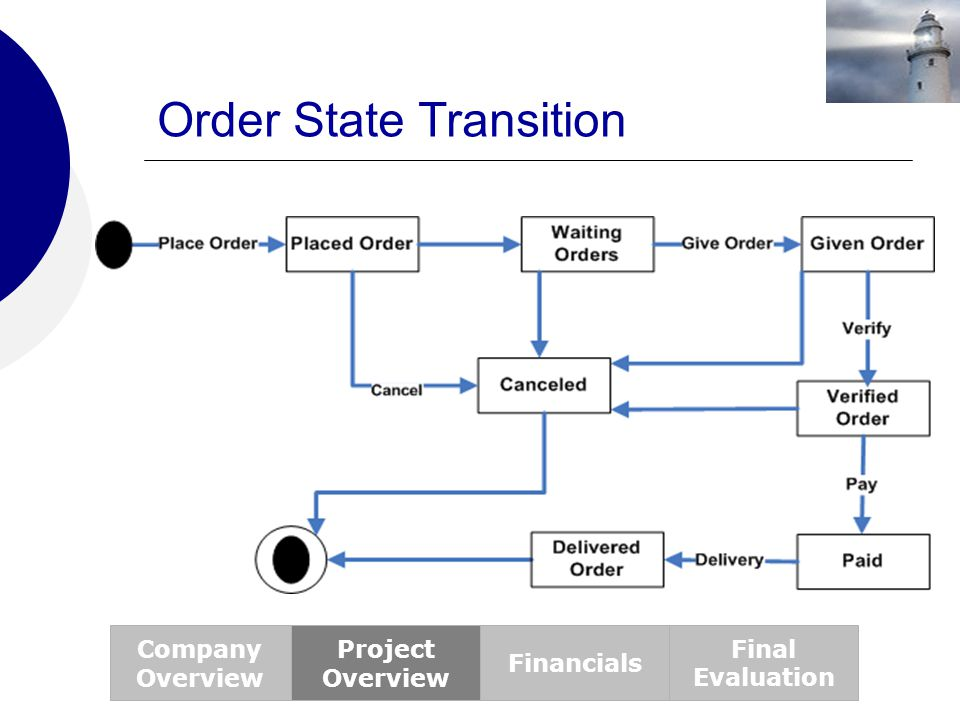 Order State Transition