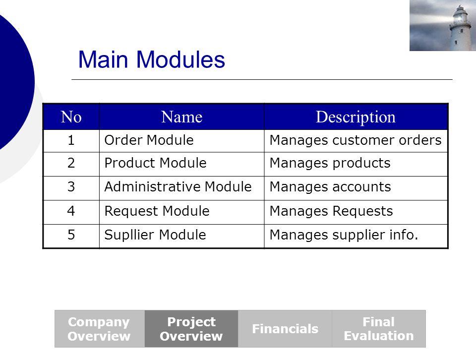 Main Modules No Name Description 1 Order Module