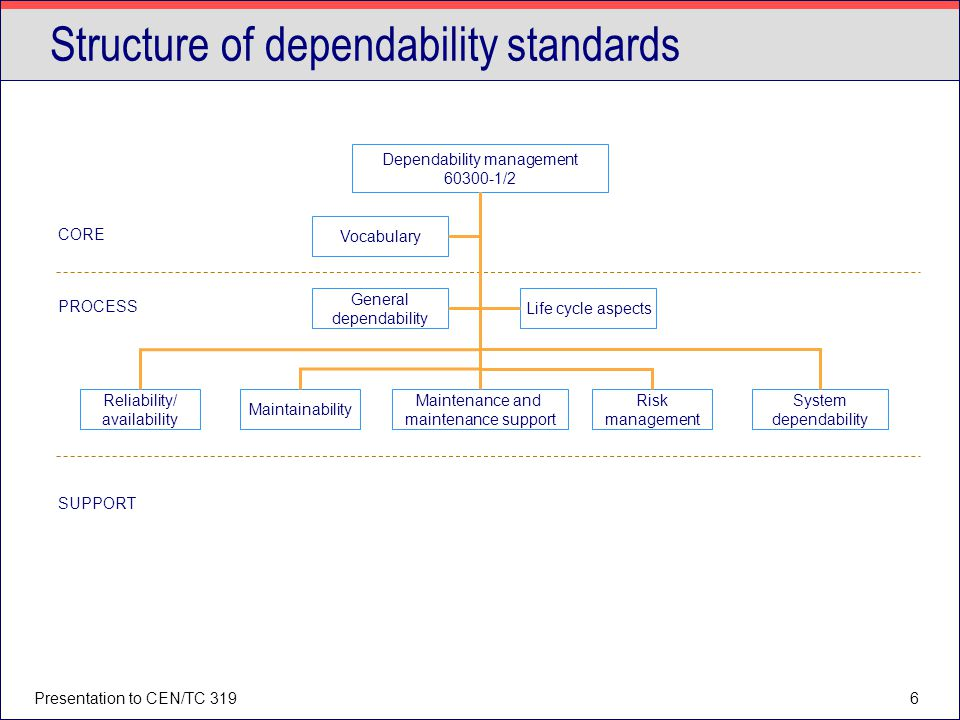 Structure of dependability standards