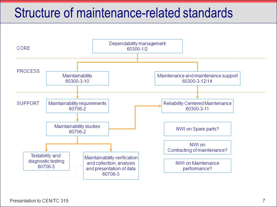 Structure of maintenance-related standards