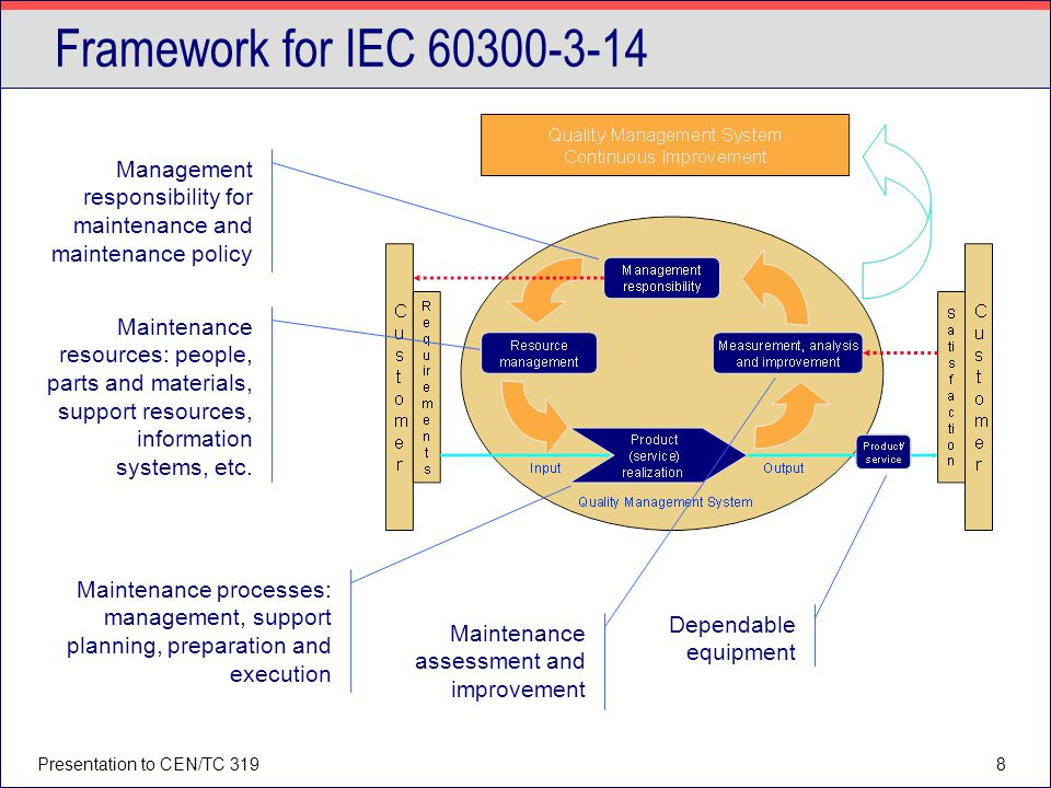 Framework for IEC 60300-3-14 Management responsibility for maintenance and maintenance policy.