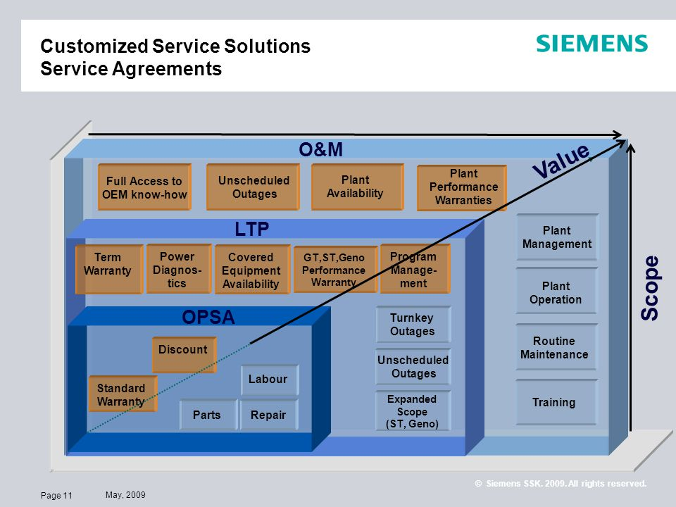 Customized Service Solutions Service Agreements