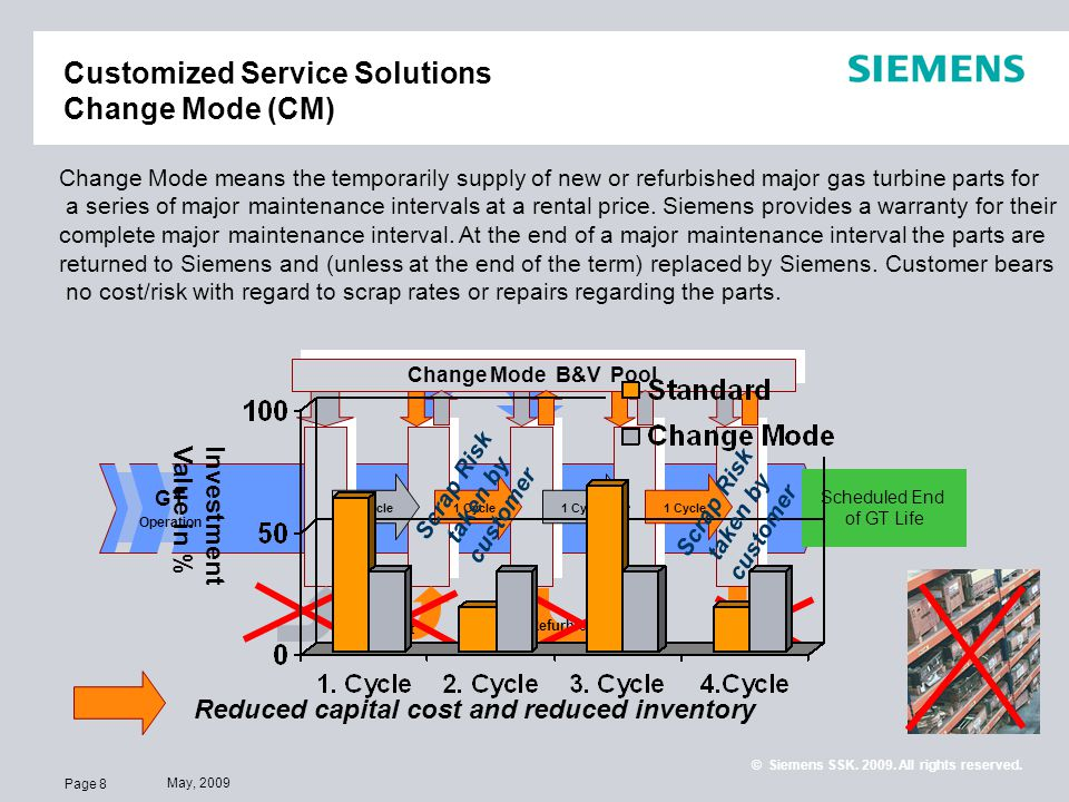 Customized Service Solutions Change Mode (CM)
