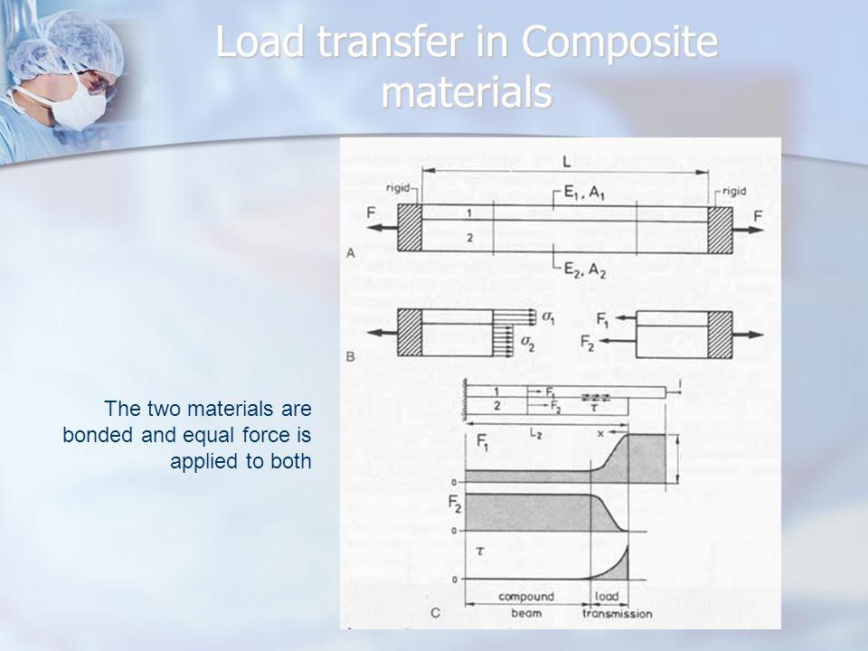 Load transfer in Composite materials