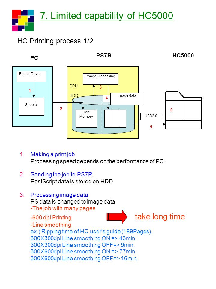 7. Limited capability of HC5000