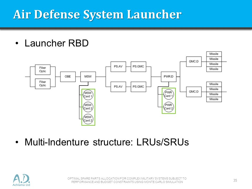 Air Defense System Launcher