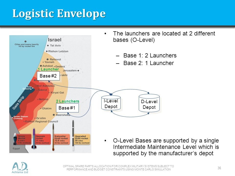 Logistic Envelope The launchers are located at 2 different bases (O-Level) Base 1: 2 Launchers. Base 2: 1 Launcher.