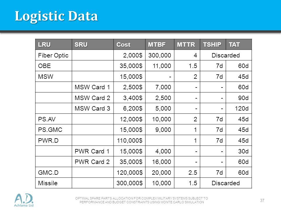 Logistic Data LRU SRU Cost MTBF MTTR TSHIP TAT Fiber Optic 2,000$
