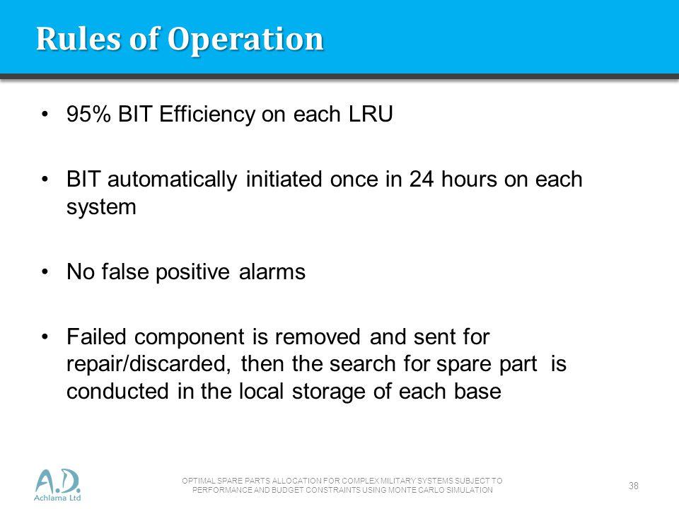 Rules of Operation 95% BIT Efficiency on each LRU