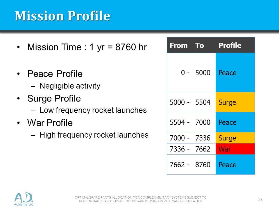 Mission Profile Mission Time : 1 yr = 8760 hr Peace Profile