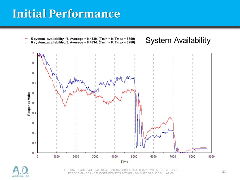 Initial Performance System Availability