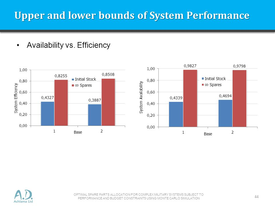 Upper and lower bounds of System Performance