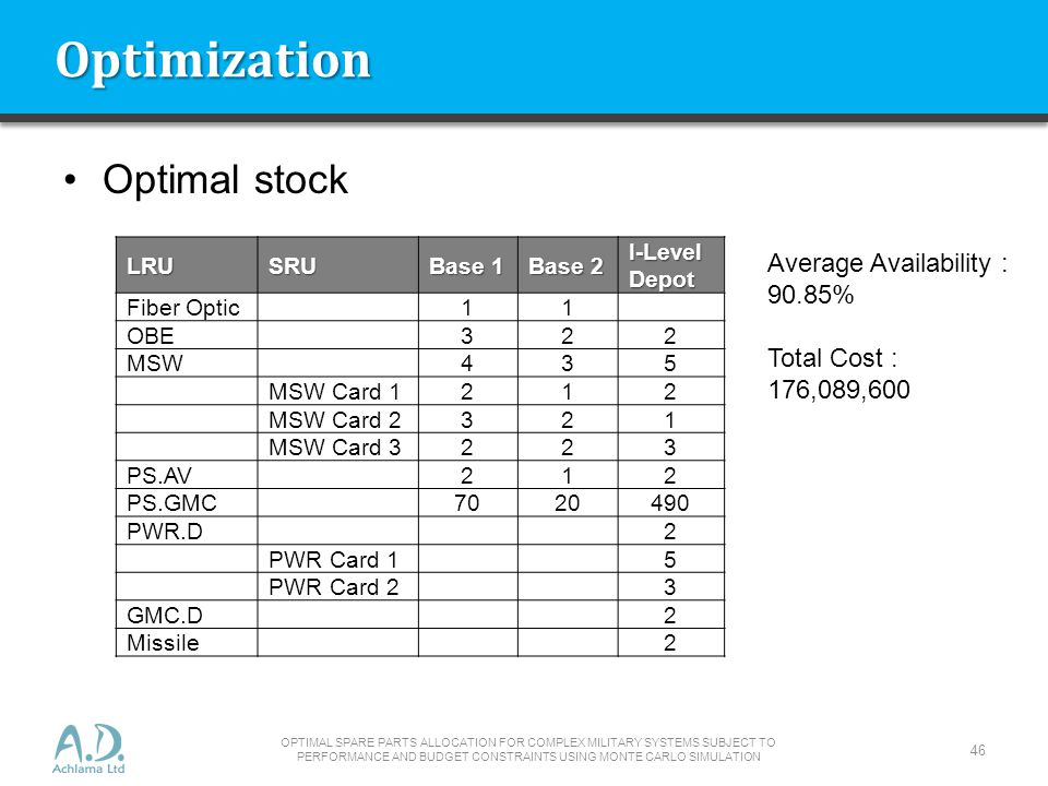 Optimization Optimal stock Average Availability : 90.85% Total Cost :
