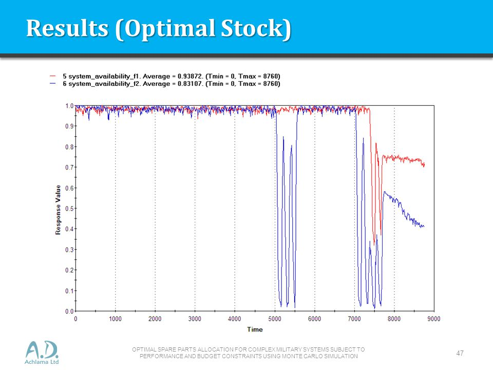 Results (Optimal Stock)