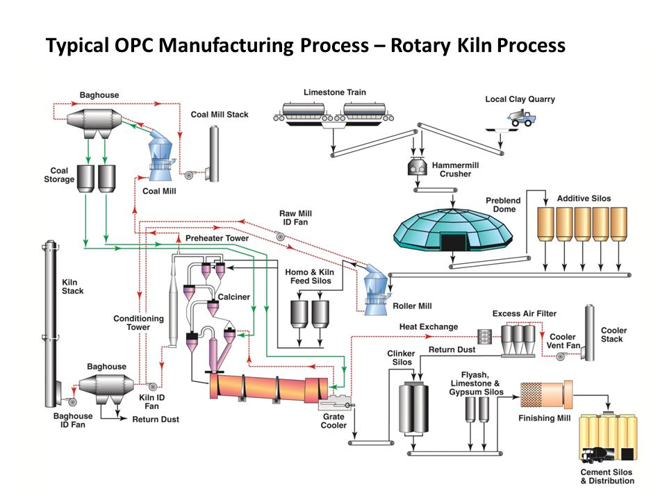 Typical OPC Manufacturing Process – Rotary Kiln Process