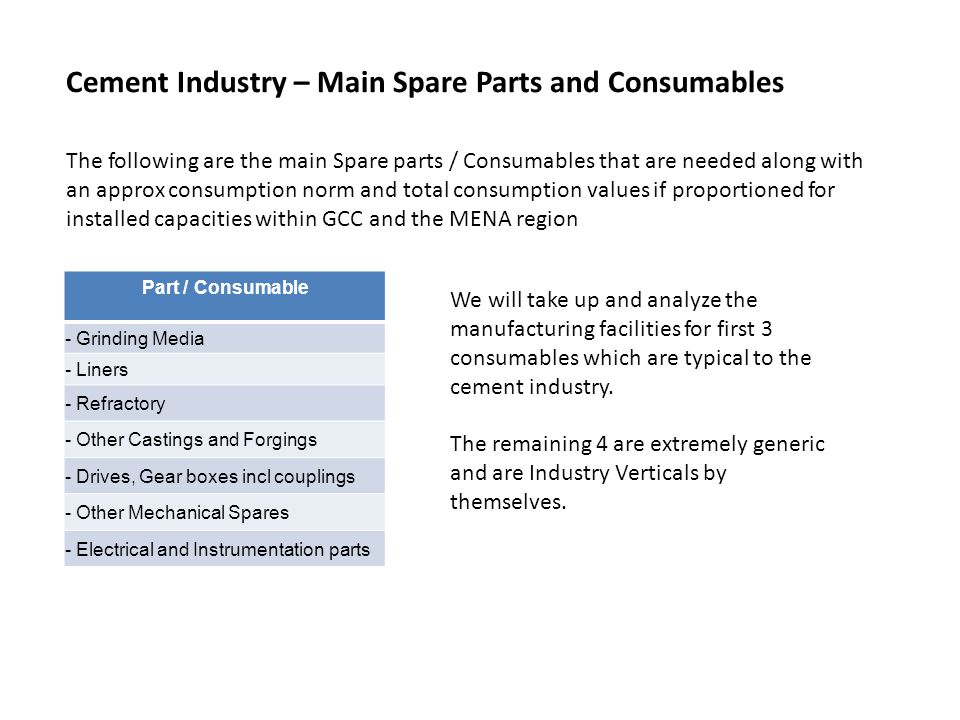 Cement Industry – Main Spare Parts and Consumables