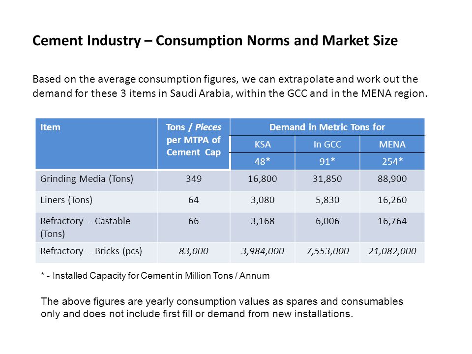 Tons / Pieces per MTPA of Cement Cap Demand in Metric Tons for