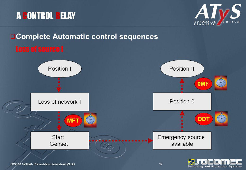 A CONTROL RELAY Complete Automatic control sequences Loss of source I