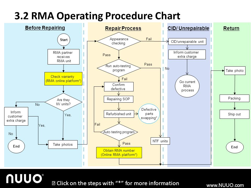3.2 RMA Operating Procedure Chart
